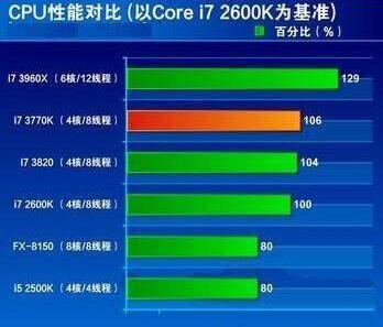电脑cpu占用率过高